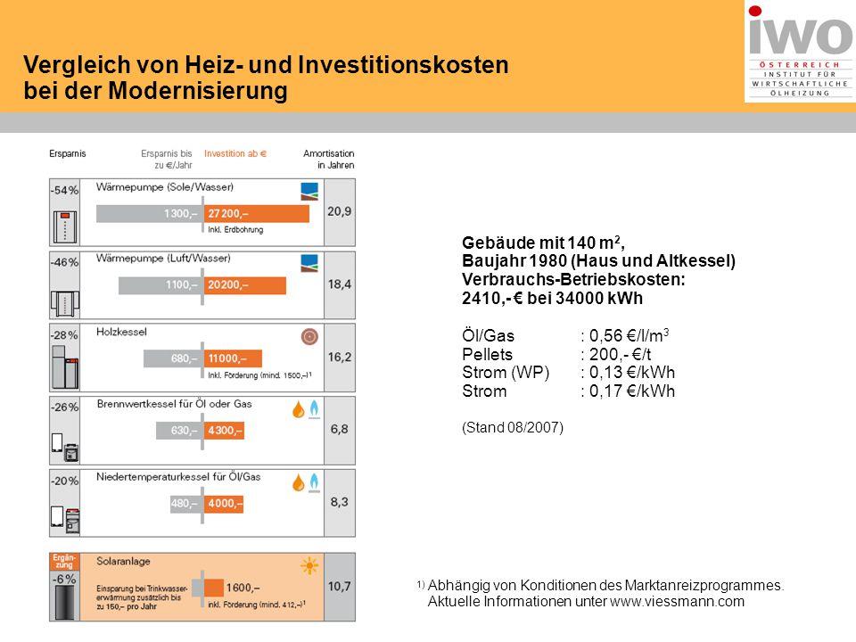 01.06.2015 Vergleich von Heiz- und Investitionskosten bei der Modernisierung Gebäude mit 140 m 2, Baujahr 1980 (Haus und Altkessel) Verbrauchs-Betriebskosten: 2410,- € bei 34000 kWh Öl/Gas: 0,56 €/l/m 3 Pellets: 200,- €/t Strom (WP): 0,13 €/kWh Strom: 0,17 €/kWh (Stand 08/2007) 1) Abhängig von Konditionen des Marktanreizprogrammes.