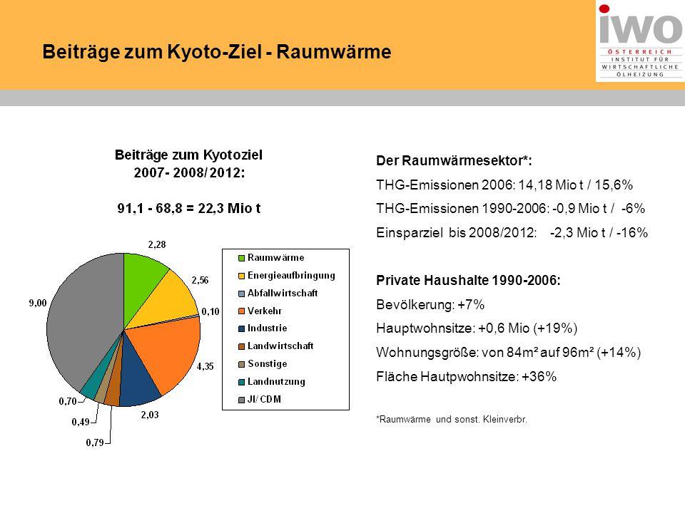 Beiträge zum Kyoto-Ziel - Raumwärme Quellen: BMWA, OMV Der Raumwärmesektor*: THG-Emissionen 2006: 14,18 Mio t / 15,6% THG-Emissionen 1990-2006: -0,9 Mio t / -6% Einsparziel bis 2008/2012: -2,3 Mio t / -16% Private Haushalte 1990-2006: Bevölkerung: +7% Hauptwohnsitze: +0,6 Mio (+19%) Wohnungsgröße: von 84m² auf 96m² (+14%) Fläche Hautpwohnsitze: +36% *Raumwärme und sonst.