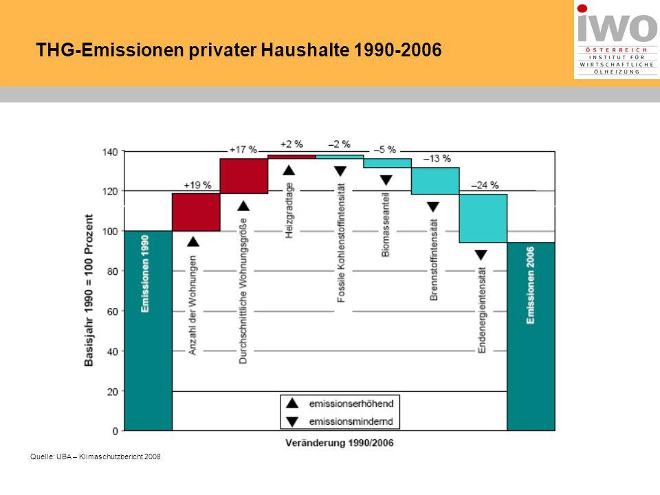 THG-Emissionen privater Haushalte 1990-2006 Quelle: UBA – Klimaschutzbericht 2008
