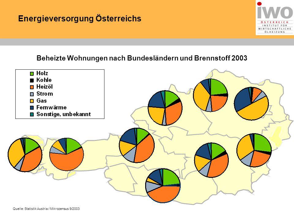 Energieversorgung Österreichs Beheizte Wohnungen nach Bundesländern und Brennstoff 2003 Quelle: Statistik Austria / Mikrozensus 9/2003