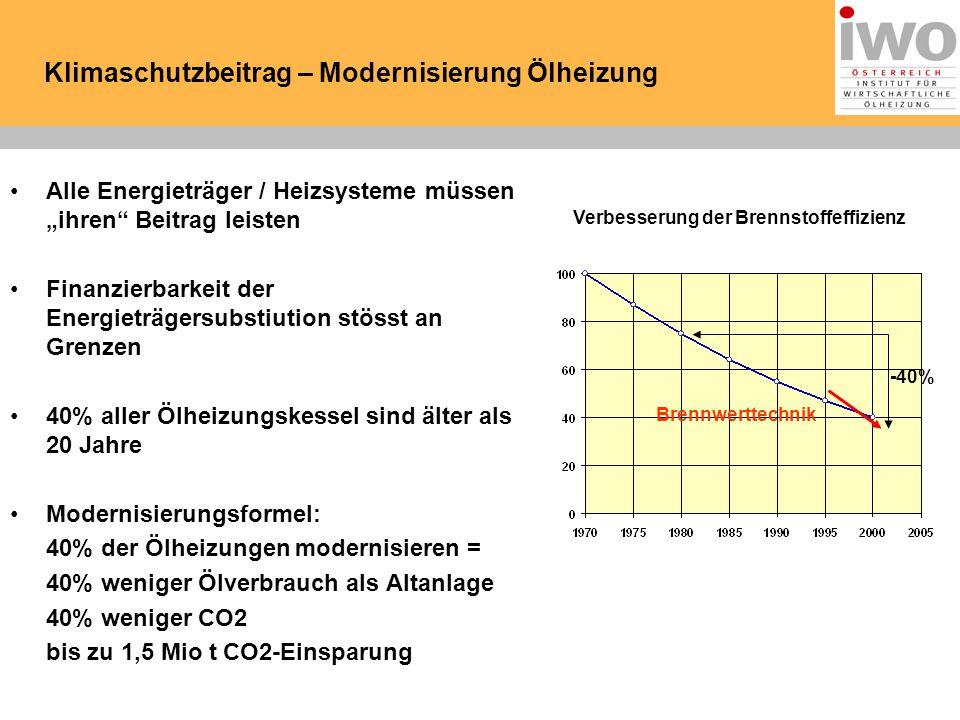 """Klimaschutzbeitrag – Modernisierung Ölheizung Alle Energieträger / Heizsysteme müssen """"ihren Beitrag leisten Finanzierbarkeit der Energieträgersubstiution stösst an Grenzen 40% aller Ölheizungskessel sind älter als 20 Jahre Modernisierungsformel: 40% der Ölheizungen modernisieren = 40% weniger Ölverbrauch als Altanlage 40% weniger CO2 bis zu 1,5 Mio t CO2-Einsparung Verbesserung der Brennstoffeffizienz Brennwerttechnik -40%"""