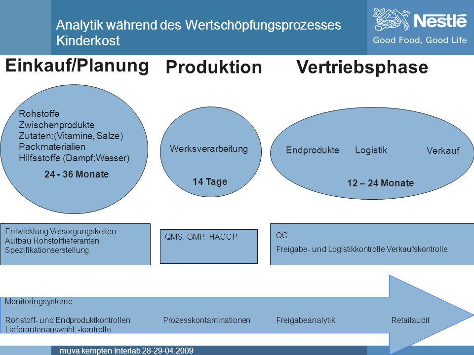 Name of chairmanmuva kempten Interlab 28-29-04.2009 Rohstoffe Zwischenprodukte Zutaten:(Vitamine, Salze) Packmaterialien Hilfsstoffe (Dampf;Wasser) 24
