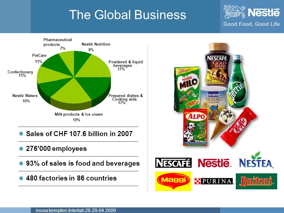 Name of chairmanmuva kempten Interlab 28-29-04.2009 Sales by Region Percentage of Total F&B Sales in 2007 Americas 42.2% Africa, Asia, Oceania 21.3% Europe 36.5% Excluding globally managed businesses (Pharmaceutical, Nestlé Waters, Nestlé Nutrition)