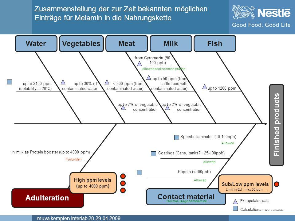 Name of chairmanmuva kempten Interlab 28-29-04.2009 Zusammenstellung der zur Zeit bekannten möglichen Einträge für Melamin in die Nahrungskette Water