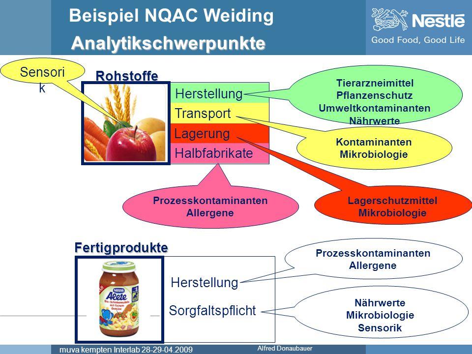 Name of chairmanmuva kempten Interlab 28-29-04.2009 Beispiel NQAC Weiding Alfred Donaubauer Analytikschwerpunkte Herstellung Transport Lagerung Halbfa