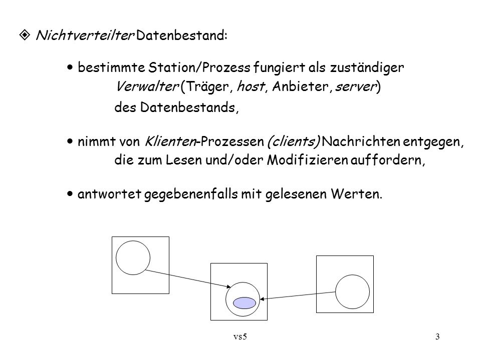 vs53  Nichtverteilter Datenbestand: bestimmte Station/Prozess fungiert als zuständiger Verwalter (Träger, host, Anbieter, server) des Datenbestands,