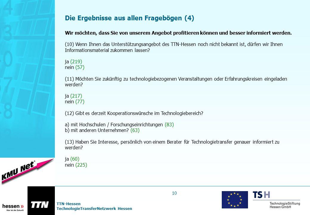 TTN-Hessen TechnologieTransferNetzwerk Hessen Die Ergebnisse aus allen Fragebögen (4) Wir möchten, dass Sie von unserem Angebot profitieren können und