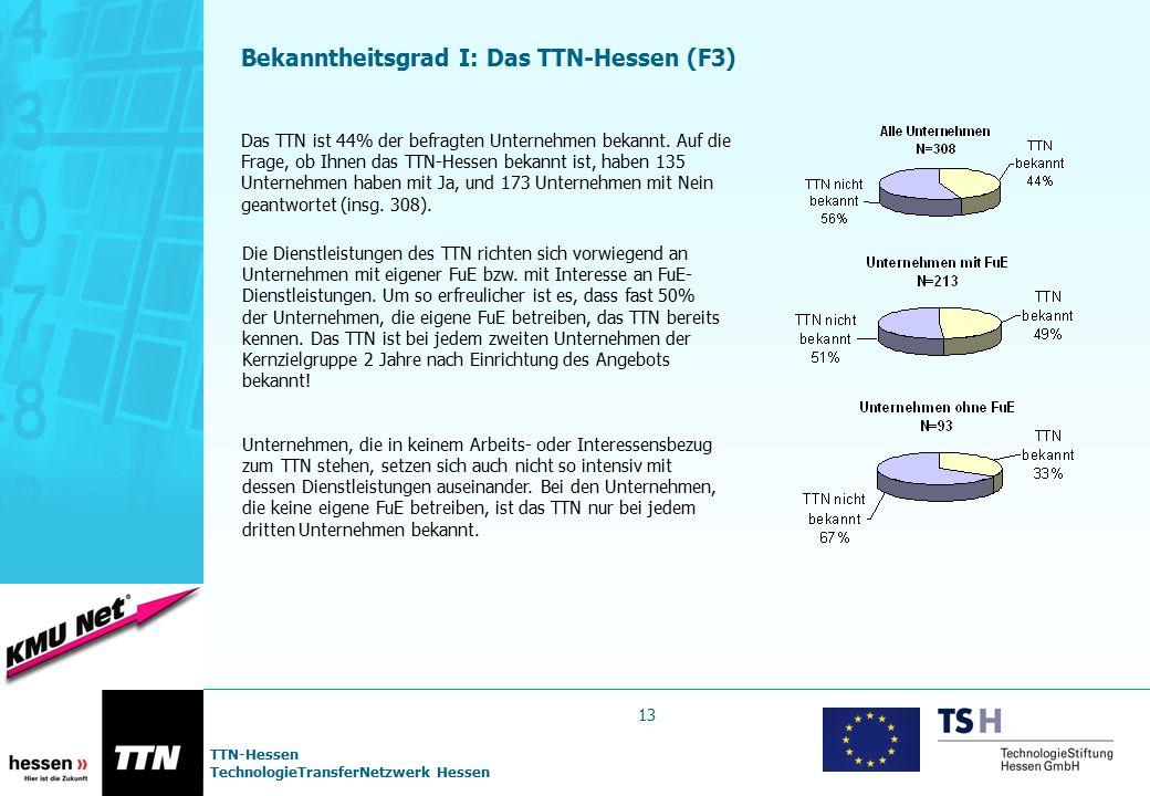 TTN-Hessen TechnologieTransferNetzwerk Hessen Bekanntheitsgrad I: Das TTN-Hessen (F3) Das TTN ist 44% der befragten Unternehmen bekannt. Auf die Frage