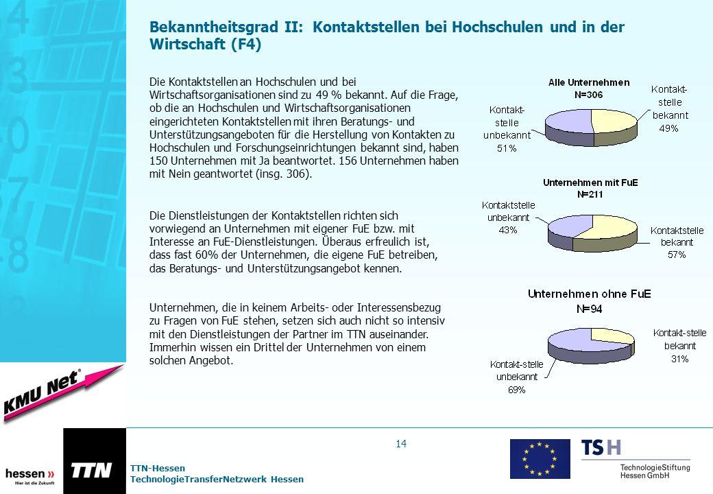 TTN-Hessen TechnologieTransferNetzwerk Hessen Bekanntheitsgrad II: Kontaktstellen bei Hochschulen und in der Wirtschaft (F4) Die Kontaktstellen an Hoc