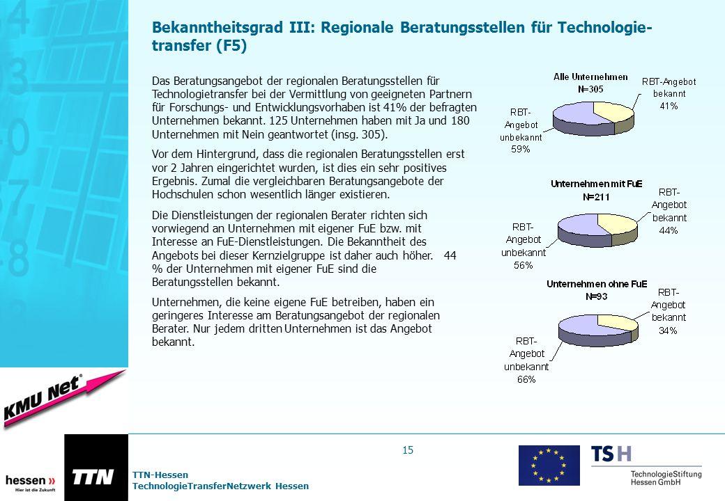 TTN-Hessen TechnologieTransferNetzwerk Hessen Bekanntheitsgrad III: Regionale Beratungsstellen für Technologie- transfer (F5) Das Beratungsangebot der