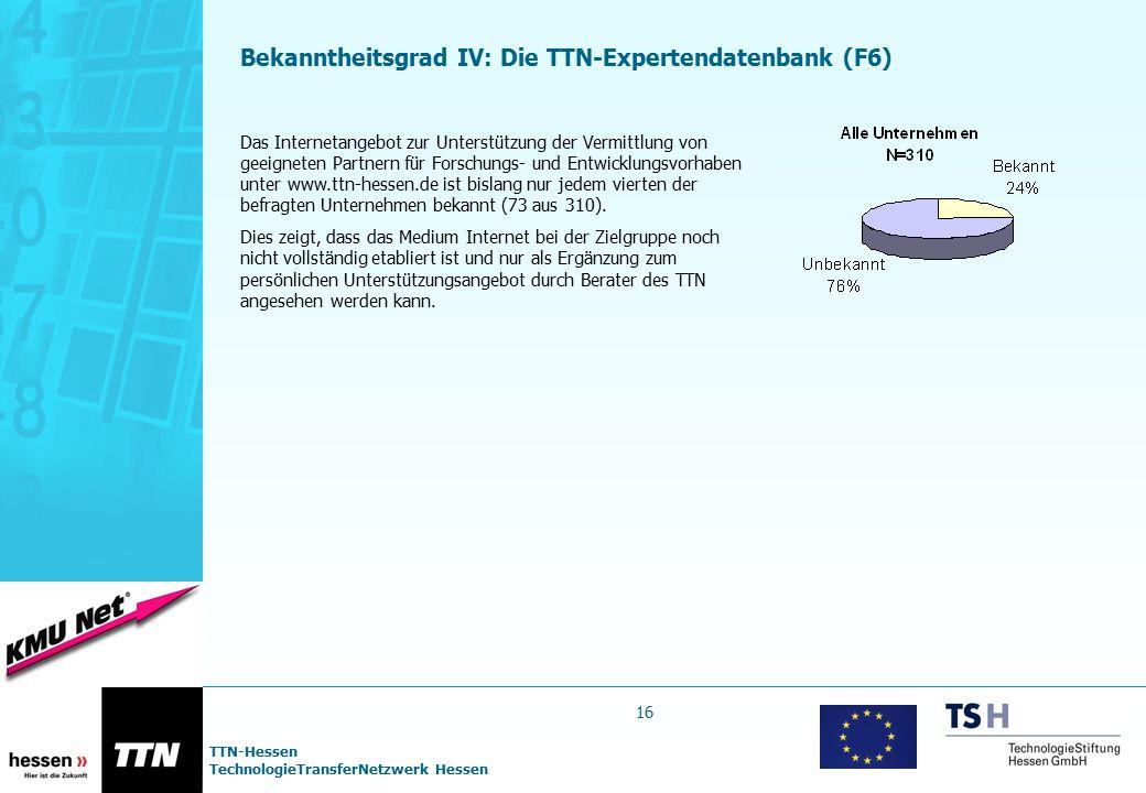 TTN-Hessen TechnologieTransferNetzwerk Hessen 16 Bekanntheitsgrad IV: Die TTN-Expertendatenbank (F6) Das Internetangebot zur Unterstützung der Vermitt