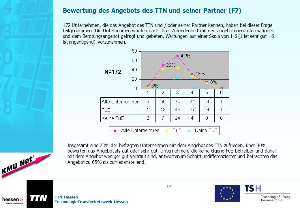 TTN-Hessen TechnologieTransferNetzwerk Hessen Bewertung des Angebots des TTN und seiner Partner (F7) 172 Unternehmen, die das Angebot des TTN und / od