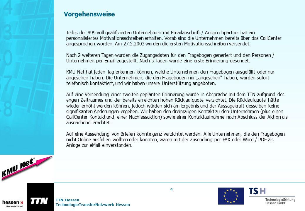 TTN-Hessen TechnologieTransferNetzwerk Hessen Bekanntheitsgrad III: Regionale Beratungsstellen für Technologie- transfer (F5) Das Beratungsangebot der regionalen Beratungsstellen für Technologietransfer bei der Vermittlung von geeigneten Partnern für Forschungs- und Entwicklungsvorhaben ist 41% der befragten Unternehmen bekannt.