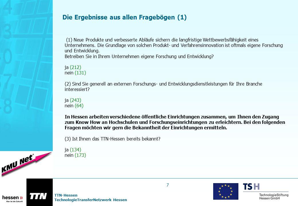 TTN-Hessen TechnologieTransferNetzwerk Hessen Kontakte zu Hochschulen und Forschungseinrichtungen (F8) Befragt, ob sich bereits ein Kontakt zu Hochschulen oder Forschungseinrichtungen ergeben habe, antworteten 73 Unternehmen mit Ja und 208 mit Nein geantwortet (insg.