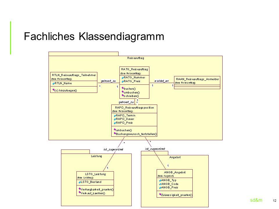 sd&m 12 Fachliches Klassendiagramm