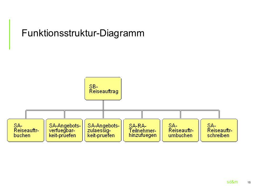 sd&m 15 Funktionsstruktur-Diagramm