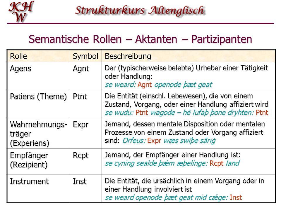Semantische Rollen – Aktanten – Partizipanten RolleSymbolBeschreibung AgensAgnt Der (typischerweise belebte) Urheber einer Tätigkeit oder Handlung: se
