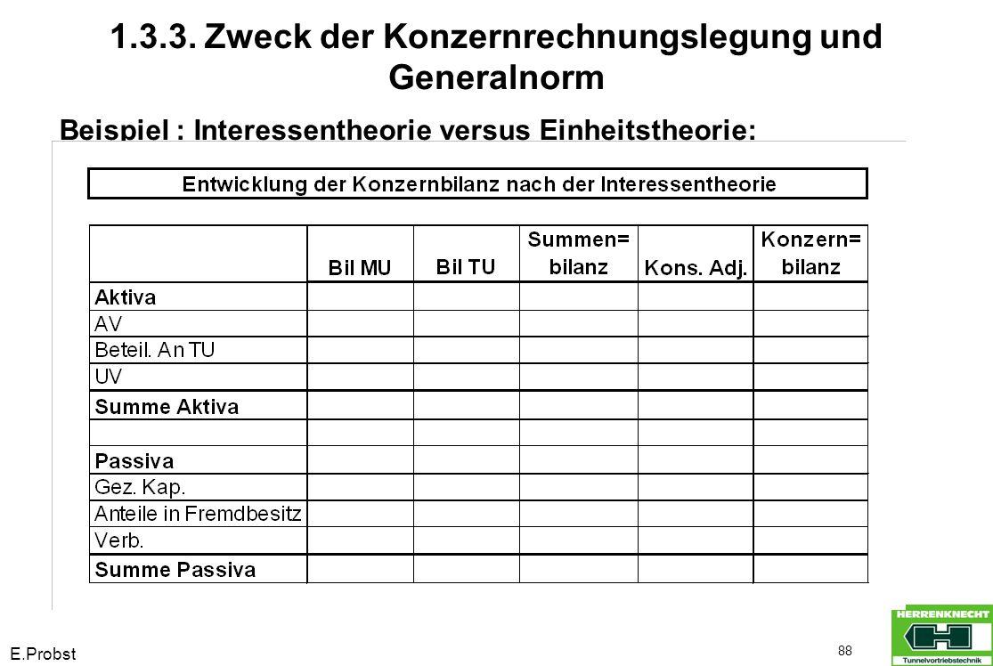 E.Probst 88 Beispiel : Interessentheorie versus Einheitstheorie: 1.3.3. Zweck der Konzernrechnungslegung und Generalnorm