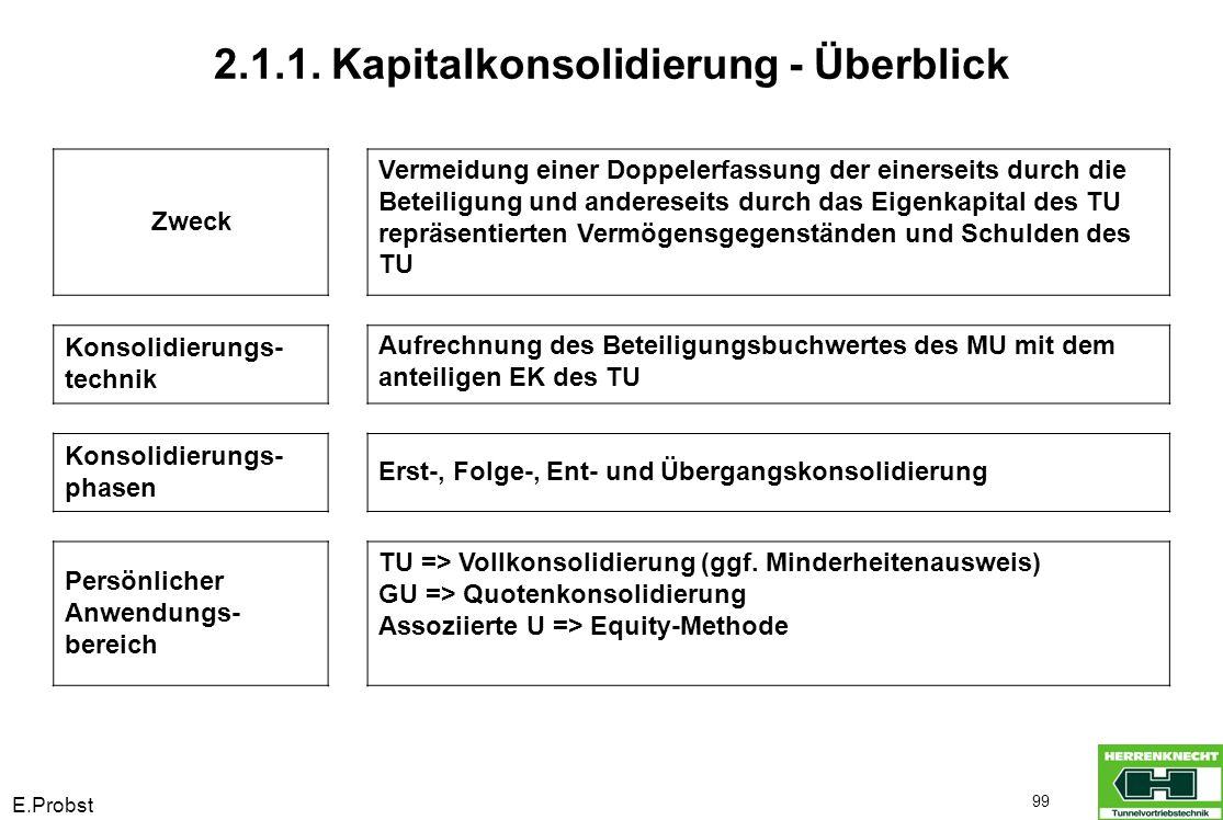 E.Probst 99 2.1.1. Kapitalkonsolidierung - Überblick Zweck Vermeidung einer Doppelerfassung der einerseits durch die Beteiligung und andereseits durch