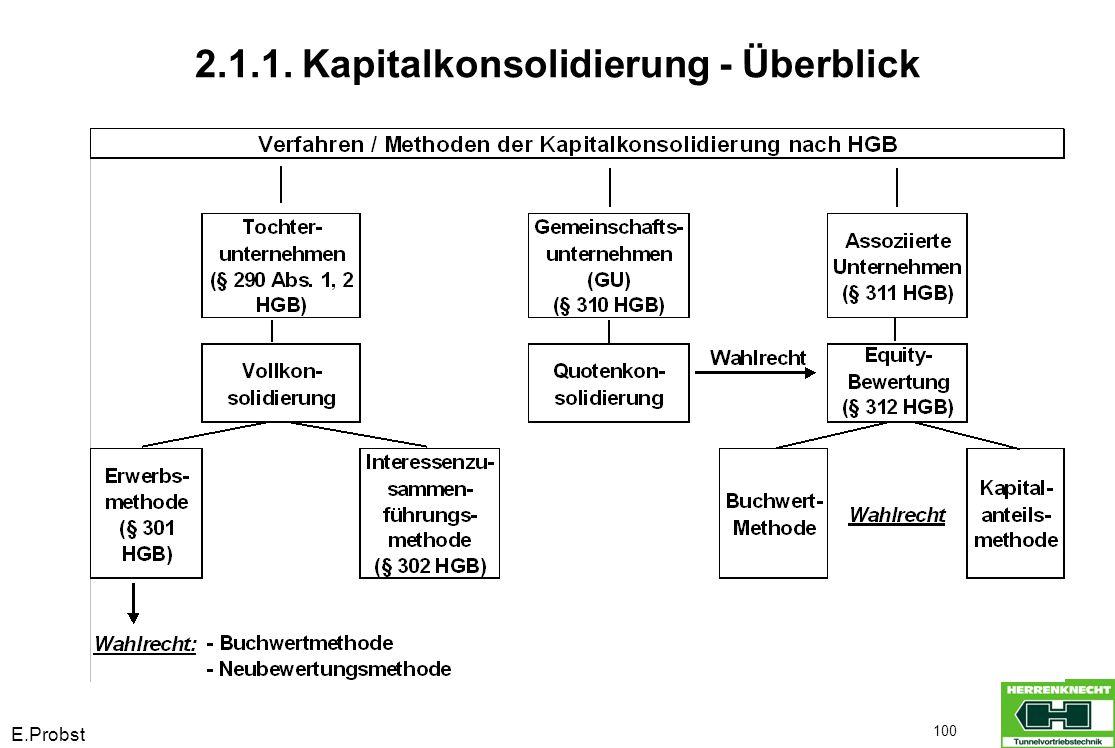 E.Probst 100 2.1.1. Kapitalkonsolidierung - Überblick
