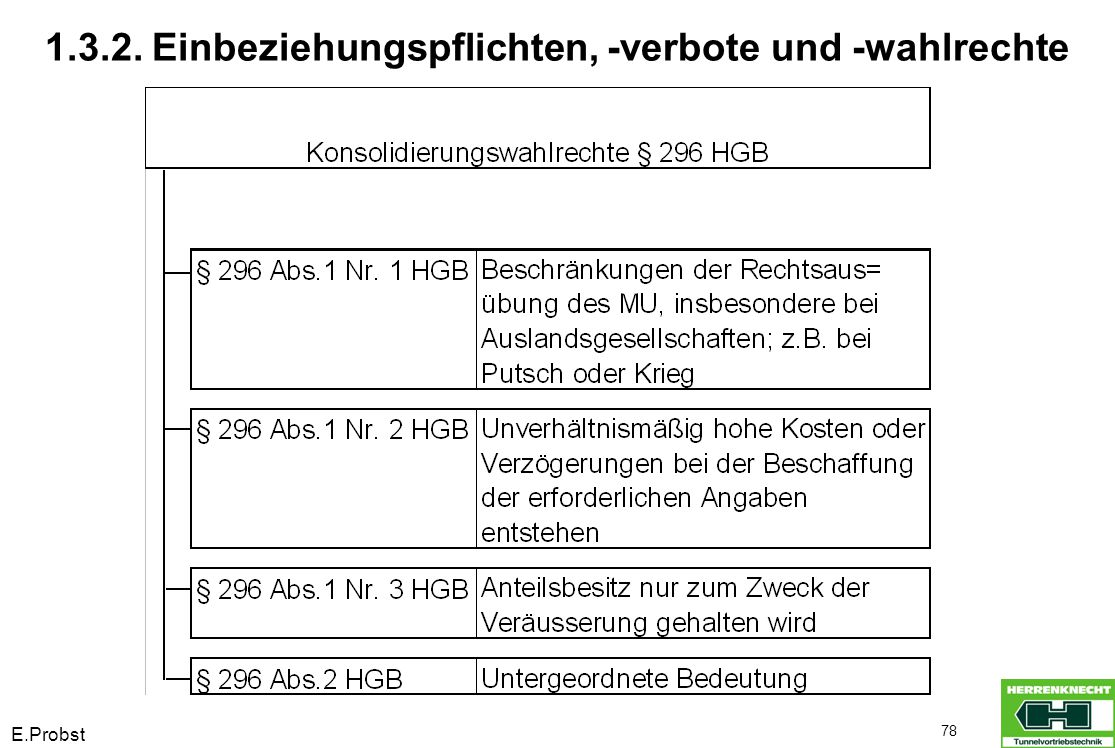 E.Probst 89 Beispiel : Interessentheorie versus Einheitstheorie: 1.3.3.