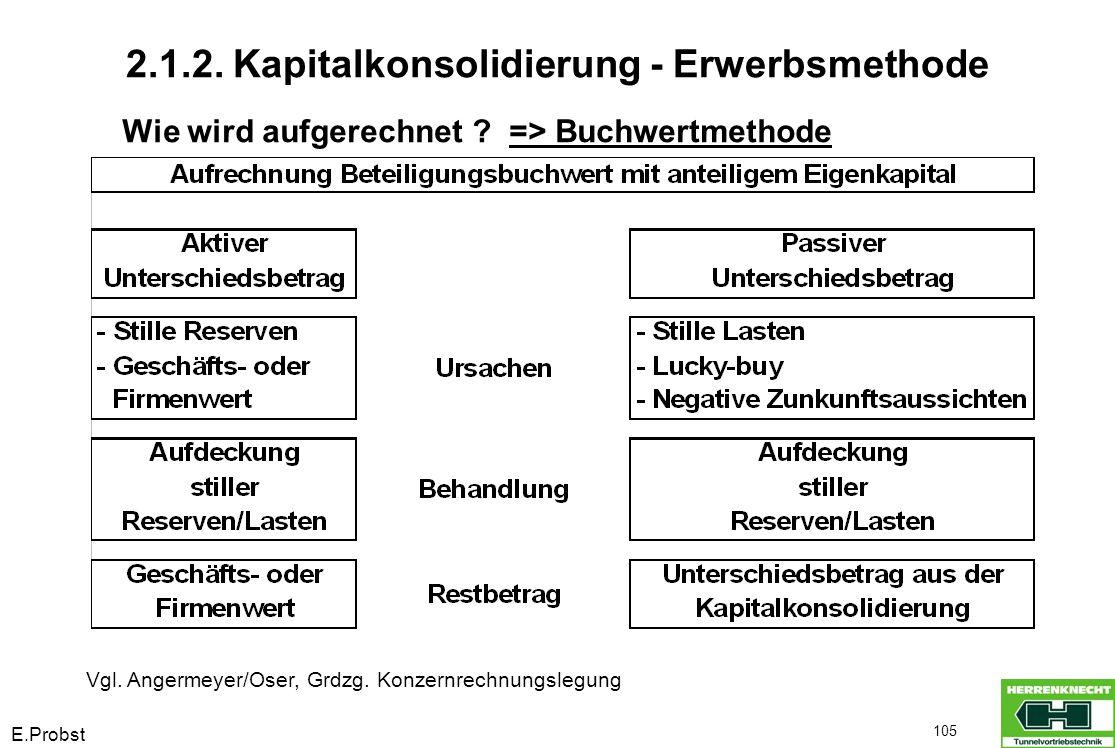 E.Probst 105 Wie wird aufgerechnet ? => Buchwertmethode Vgl. Angermeyer/Oser, Grdzg. Konzernrechnungslegung 2.1.2. Kapitalkonsolidierung - Erwerbsmeth