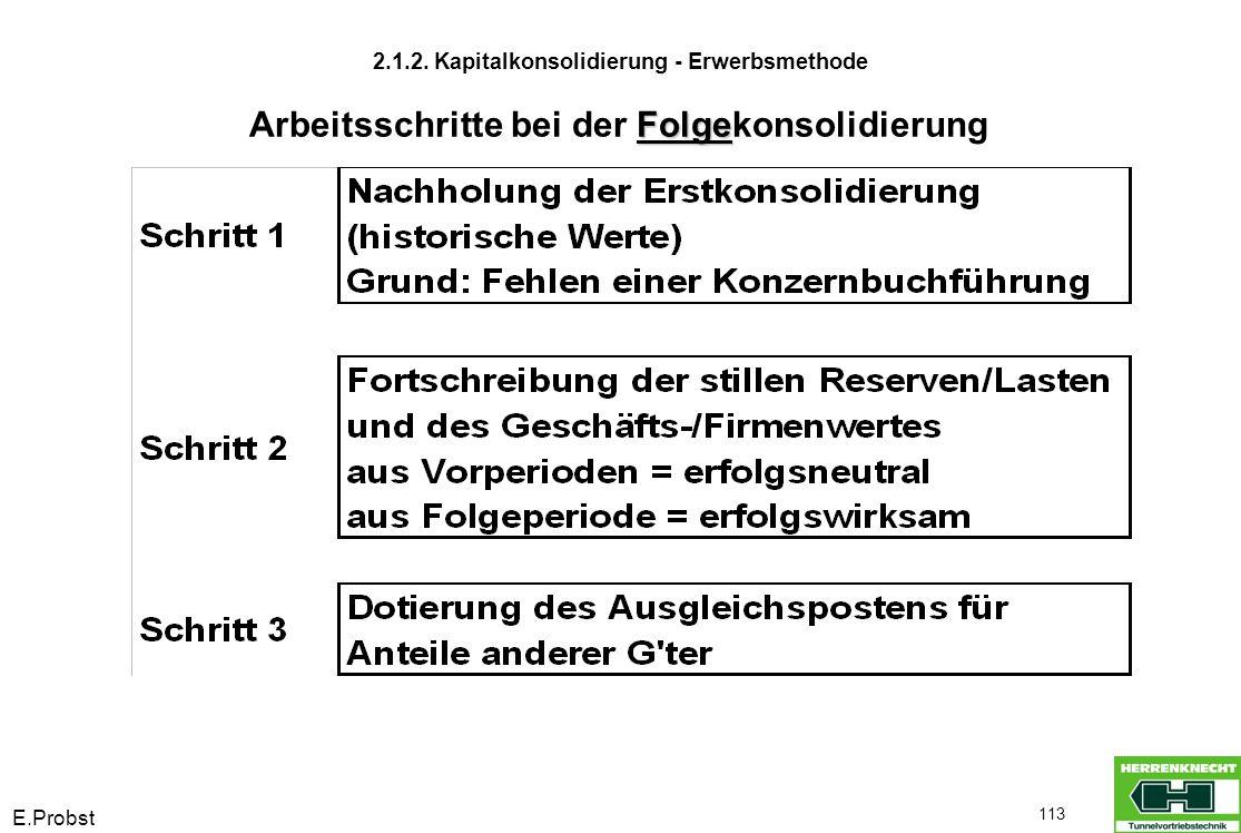 E.Probst 113 2.1.2. Kapitalkonsolidierung - Erwerbsmethode Folge Arbeitsschritte bei der Folgekonsolidierung