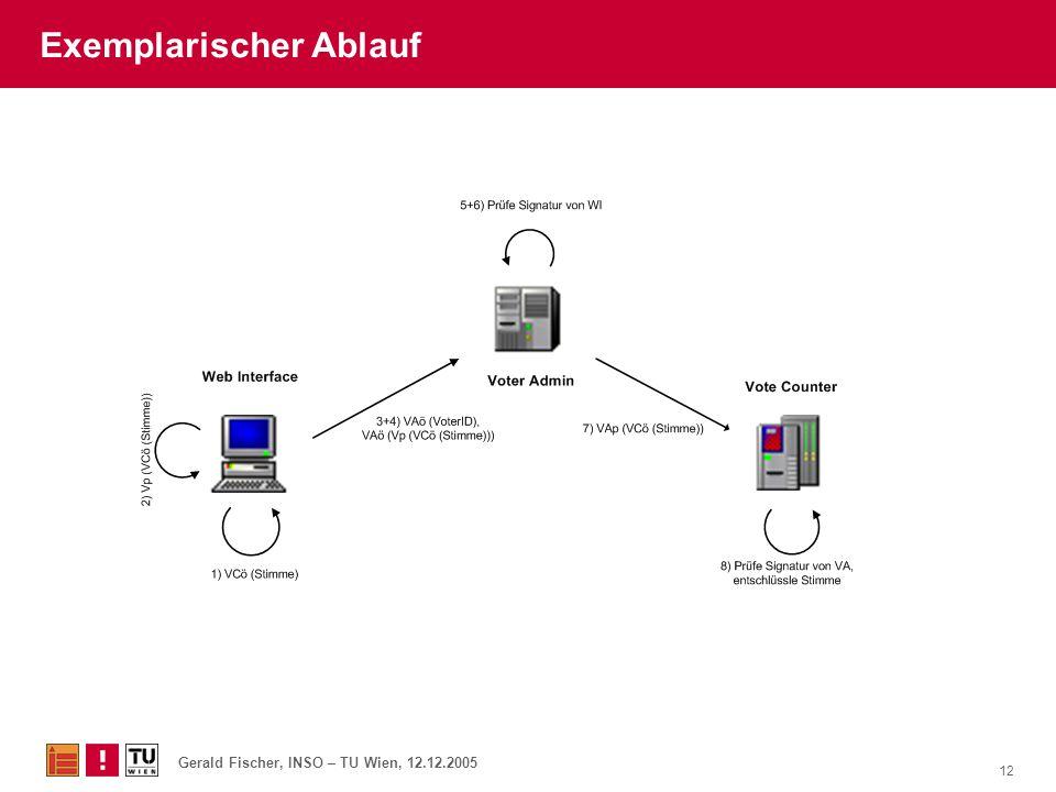 Gerald Fischer, INSO – TU Wien, 12.12.2005 12 Exemplarischer Ablauf