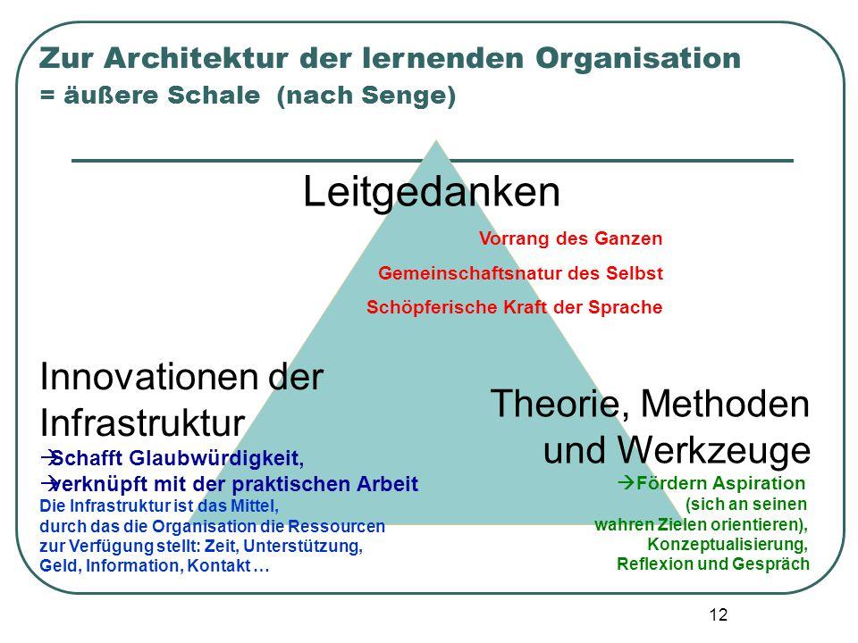 12 Zur Architektur der lernenden Organisation = äußere Schale (nach Senge) Leitgedanken Vorrang des Ganzen Gemeinschaftsnatur des Selbst Schöpferische