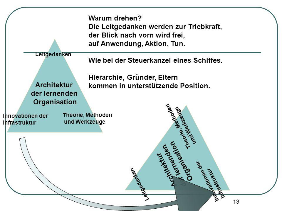 13 Leitgedanken Innovationen der Infrastruktur Architektur der lernenden Organisation Theorie, Methoden und Werkzeuge Warum drehen? Die Leitgedanken w