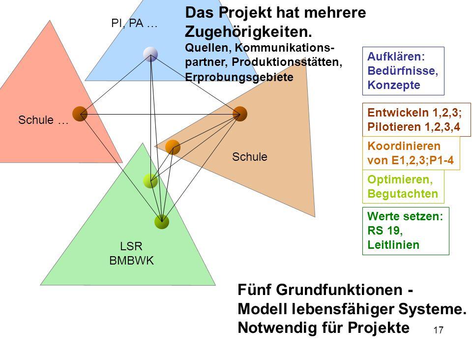 17 PI, PA … Schule … LSR BMBWK Schule Das Projekt hat mehrere Zugehörigkeiten. Quellen, Kommunikations- partner, Produktionsstätten, Erprobungsgebiete