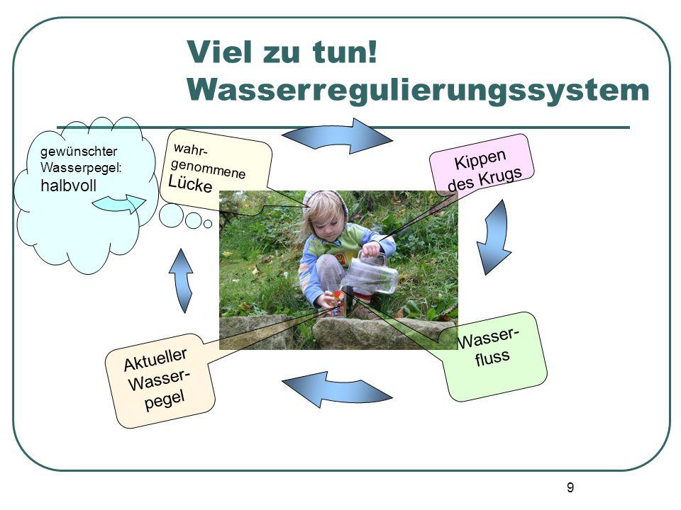 9 Viel zu tun! Wasserregulierungssystem wahr-genommeneLücke gewünschter Wasserpegel: halbvoll Kippen des Krugs Aktueller Wasser- pegel Wasser- fluss
