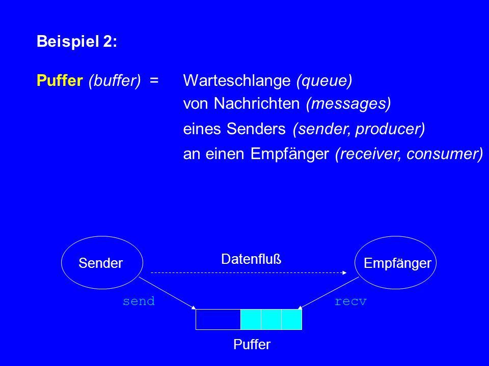Beispiel 2: Puffer (buffer) = Warteschlange (queue) von Nachrichten (messages) eines Senders (sender, producer) an einen Empfänger (receiver, consumer) send recv Datenfluß SenderEmpfänger Puffer