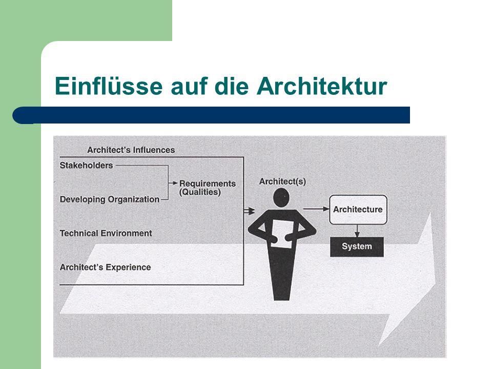 Einflüsse auf die Architektur