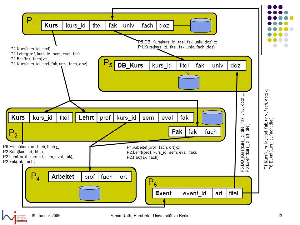 19. Januar 2005Armin Roth, Humboldt-Universität zu Berlin13 P1P1 Kurskurs_idtitelfakunivfachdoz P2P2 P5P5 Prof(name, bereich) Kurs(kurs_id, titel, uni