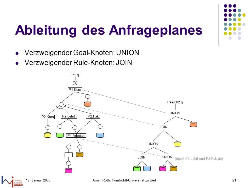 19. Januar 2005Armin Roth, Humboldt-Universität zu Berlin21 Ableitung des Anfrageplanes Verzweigender Goal-Knoten: UNION Verzweigender Rule-Knoten: JO