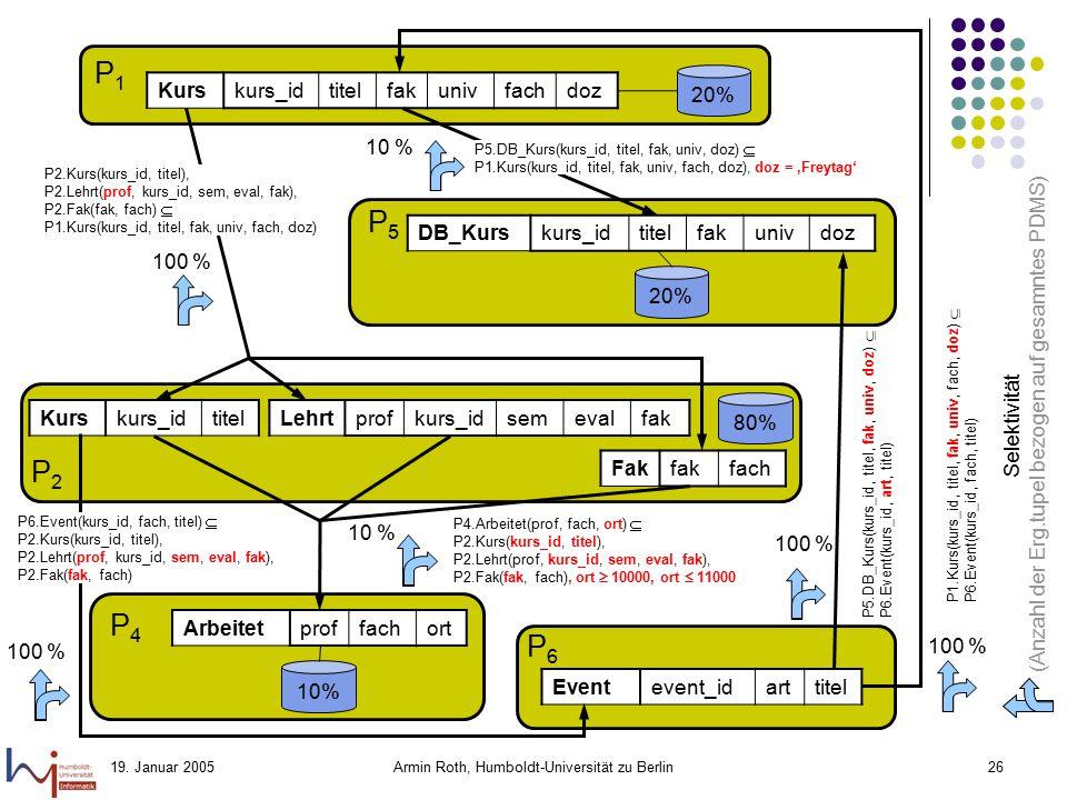 19. Januar 2005Armin Roth, Humboldt-Universität zu Berlin26 P1P1 Kurskurs_idtitelfakunivfachdoz 20% P2P2 P5P5 Prof(name, bereich) Kurs(kurs_id, titel,