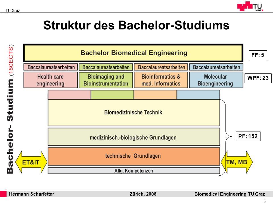 TU Graz Professor Horst Cerjak, 19.12.2005 3 Hermann Scharfetter Zürich, 2006 Biomedical Engineering TU Graz Struktur des Bachelor-Studiums WPF: 23 PF: 152 FF: 5