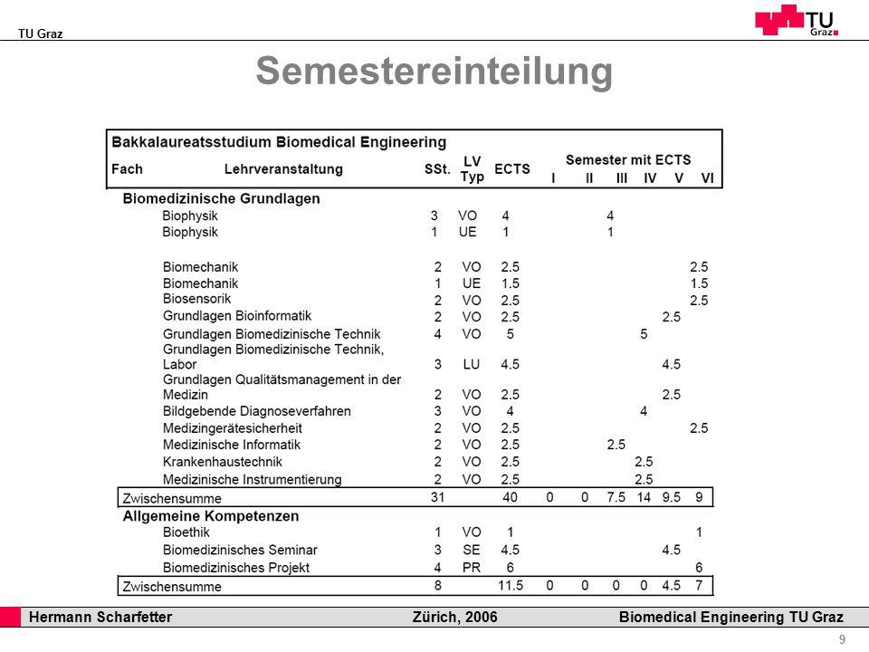TU Graz Professor Horst Cerjak, 19.12.2005 10 Hermann Scharfetter Zürich, 2006 Biomedical Engineering TU Graz Weitere Informationen sind verfügbar unter: www.kht.tugraz.at/bme_studium oder online.tu-graz.ac.at Ausblick
