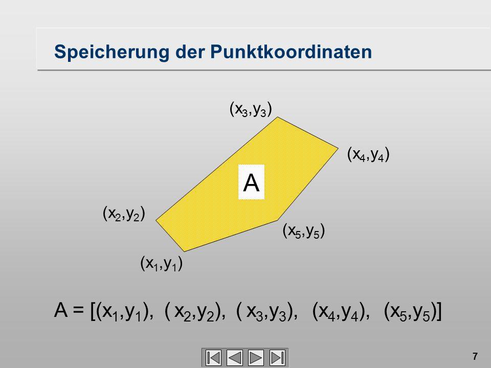 7 (x 1,y 1 ) (x 4,y 4 ) (x 5,y 5 ) (x 2,y 2 ) (x 3,y 3 ) A A = [(x 1,y 1 ), ( x 2,y 2 ), ( x 3,y 3 ), (x 4,y 4 ), (x 5,y 5 )] Speicherung der Punktkoo