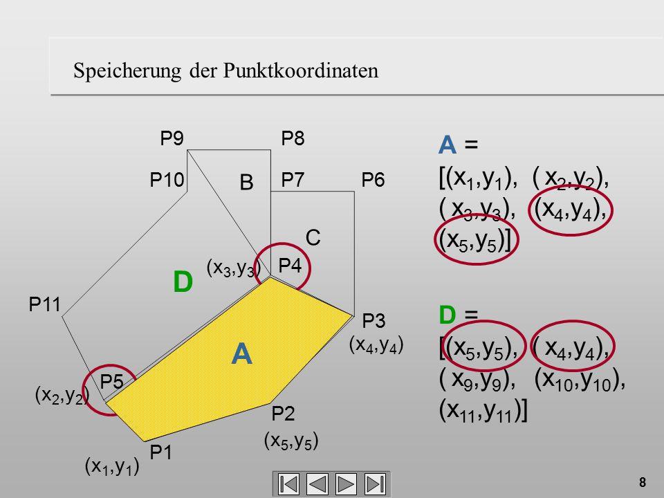 9 Redundanz Die Repräsentation von Polygonen durch Punktlisten A = [(x 1,y 1 ), ( x 2,y 2 ), ( x 3,y 3 ), (x 4,y 4 ), (x 5,y 5 )] D = [(x 5,y 5 ), ( x 4,y 4 ), ( x 9,y 9 ), (x 10,y 10 ), (x 11,y 11 )] –eignet sich direkt für die Berechnung von Flächen –speichert Punktkoordinaten redundant ab Nachteil: –Platzbedarf (kleines Problem) –fehleranfällig, denn die Koordinaten des gleichen Punktes treten an verschiedenen Stellen auf und können verschiedene Werte annehmen (großes Problem) –Änderungen sind schwierig –Alternative: eigene Punktetabelle und Verweis auf diese Tabelle