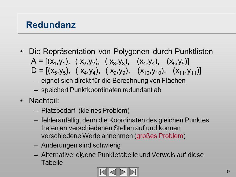 9 Redundanz Die Repräsentation von Polygonen durch Punktlisten A = [(x 1,y 1 ), ( x 2,y 2 ), ( x 3,y 3 ), (x 4,y 4 ), (x 5,y 5 )] D = [(x 5,y 5 ), ( x