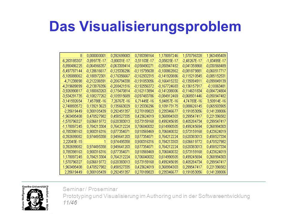 Seminar / Proseminar Prototyping und Visualisierung im Authoring und in der Softwareentwicklung 11/46 Das Visualisierungsproblem