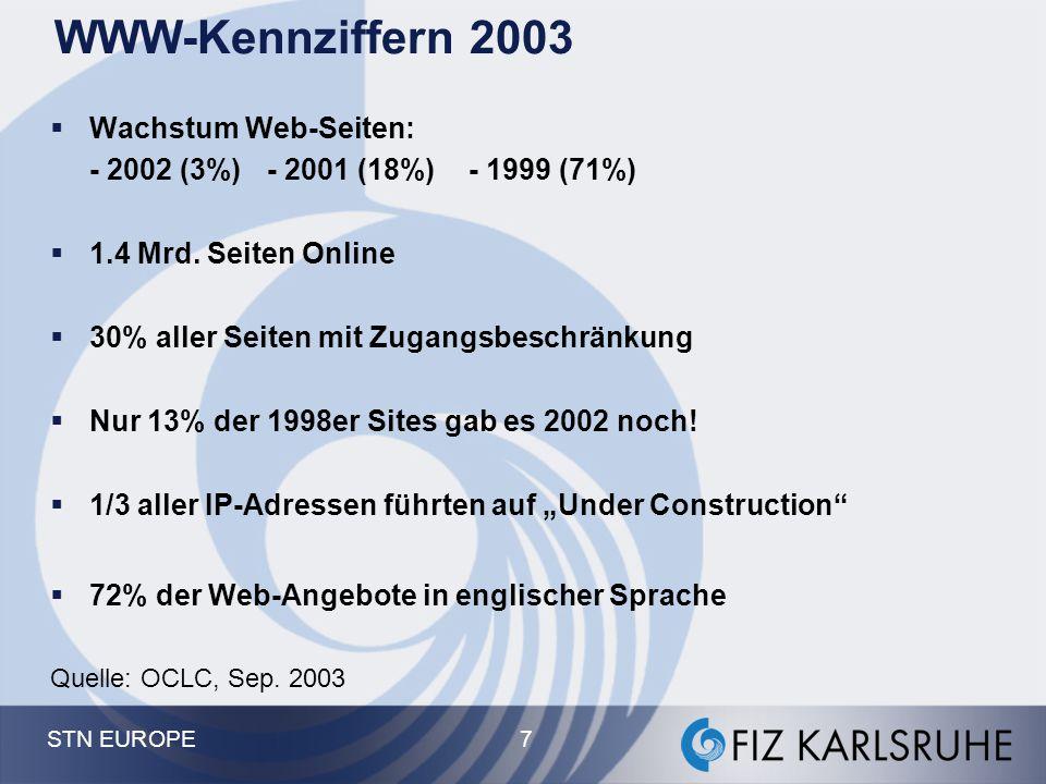 STN EUROPE 7 WWW-Kennziffern 2003  Wachstum Web-Seiten: - 2002 (3%) - 2001 (18%) - 1999 (71%)  1.4 Mrd. Seiten Online  30% aller Seiten mit Zugangs