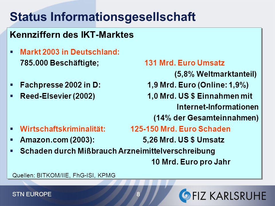 STN EUROPE 8 Status Informationsgesellschaft Kennziffern des IKT-Marktes  Markt 2003 in Deutschland: 785.000 Beschäftigte; 131 Mrd. Euro Umsatz (5,8%