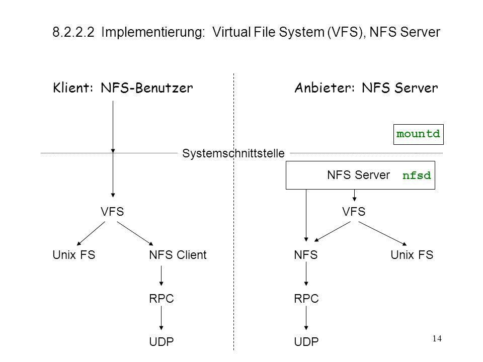 14 8.2.2.2 Implementierung: Virtual File System (VFS), NFS Server Klient: NFS-BenutzerAnbieter: NFS Server SystemschnittstelleVFS Unix FS NFS ClientNFSUnix FSRPCUDP NFS Server nfsd mountd