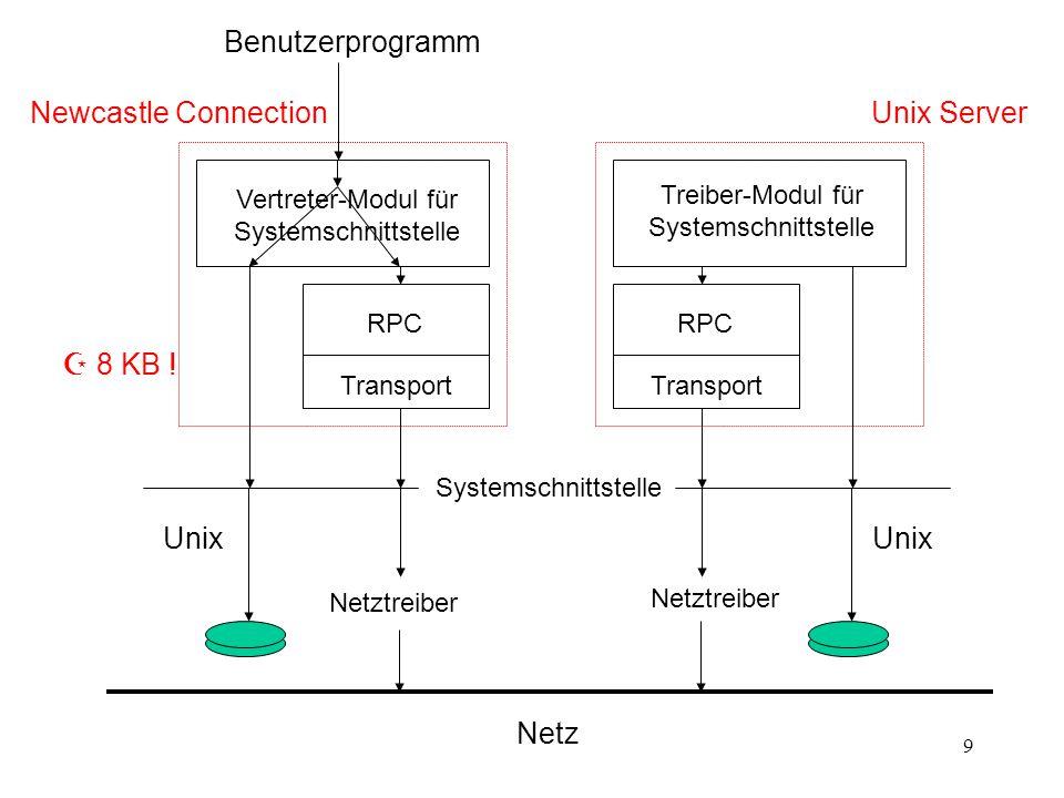 9 Newcastle ConnectionUnix Server Vertreter-Modul für Systemschnittstelle Treiber-Modul für Systemschnittstelle RPC Transport RPC Transport Systemschnittstelle Netztreiber Unix Netz Benutzerprogramm  8 KB !