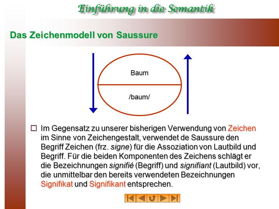 Das Zeichenmodell von Saussure  Im Gegensatz zu unserer bisherigen Verwendung von Zeichen im Sinne von Zeichengestalt, verwendet de Saussure den Begr