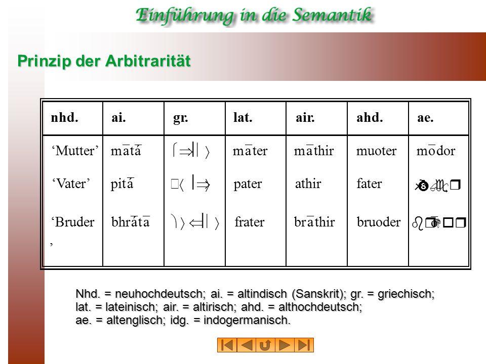 Prinzip der Arbitrarität Nhd. = neuhochdeutsch; ai. = altindisch (Sanskrit); gr. = griechisch; lat. = lateinisch; air. = altirisch; ahd. = althochdeut