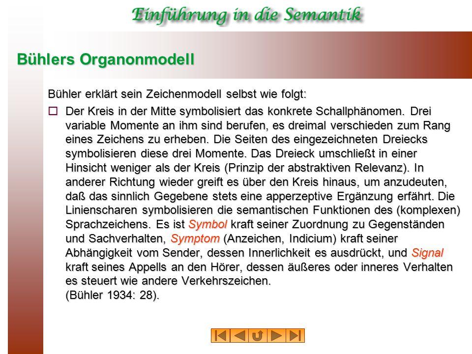 Bühlers Organonmodell Bühler erklärt sein Zeichenmodell selbst wie folgt:  Der Kreis in der Mitte symbolisiert das konkrete Schallphänomen. Drei vari
